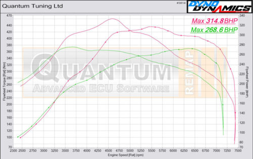 Chip Tuning the Audi S3 on a dynamometer – chart