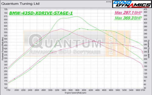Chip Tuning the BMW 4 435D on a dynamometer – chart