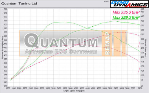 Chip Tuning the BMW M2 235 on a dynamometer – chart