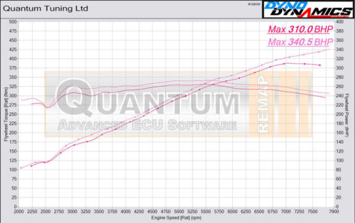 Chip Tuning the BMW M3 on a dynamometer – chart