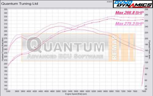 Chip Tuning the Porsche Cayman on a dynamometer – chart