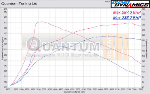 Chip Tuning the Skoda Octavia on a dynamometer – chart